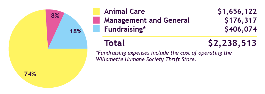 2013-2014 Annual Report Expenses