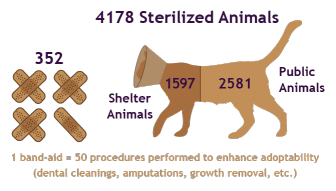 2013-2014 Annual Report2 spay neuter graphic